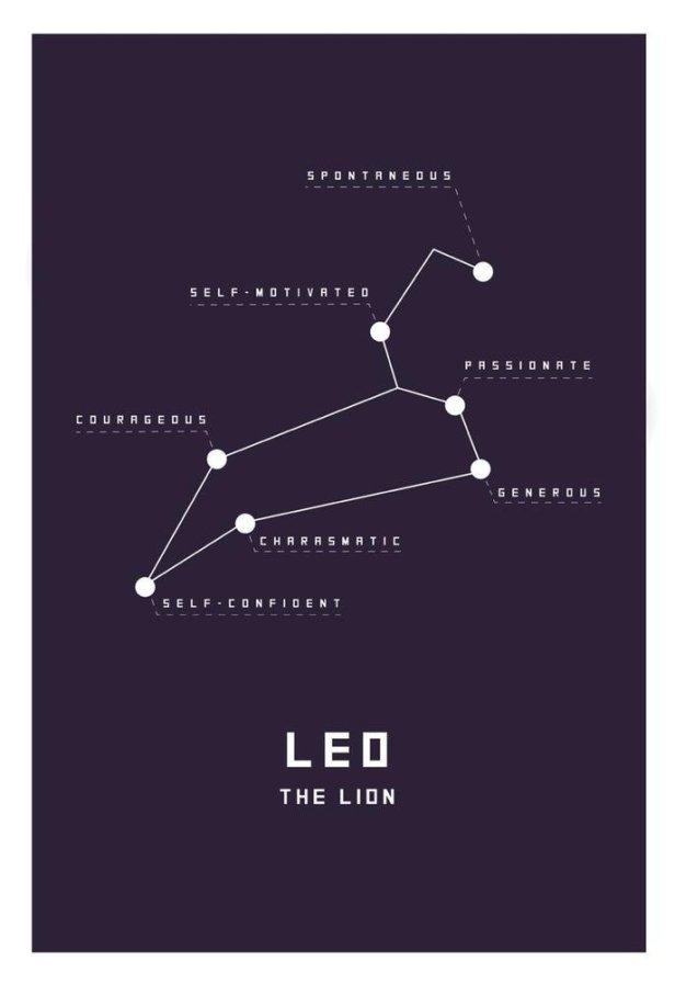 Leo Astrological Chart